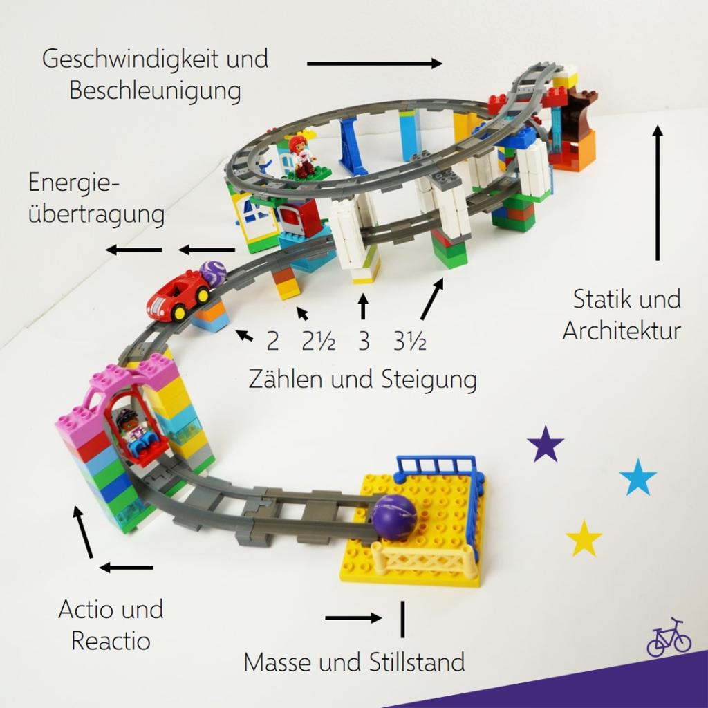 Murmelbahn aus Lego Duplo Eisenbahn und Flummis mit Beschriftungen für Physik für Kinder
